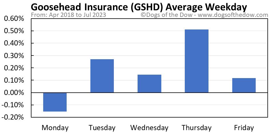 GSHD average weekday chart