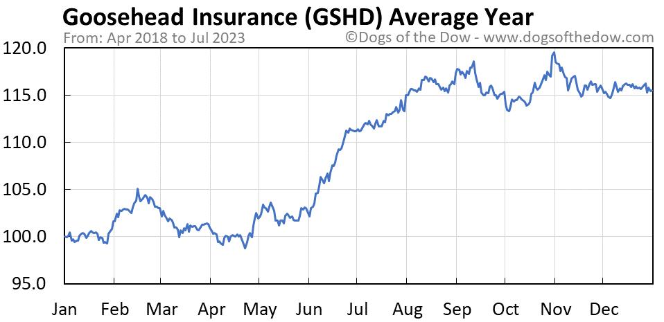 GSHD average year chart