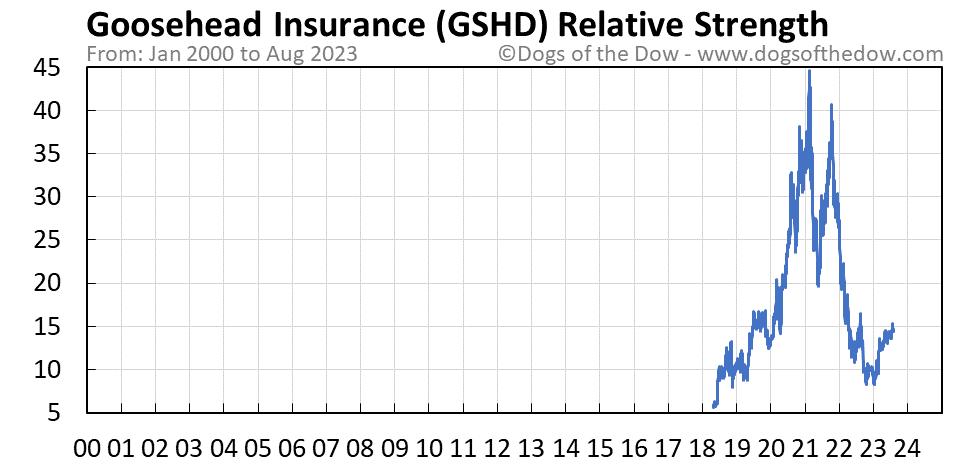 GSHD relative strength chart