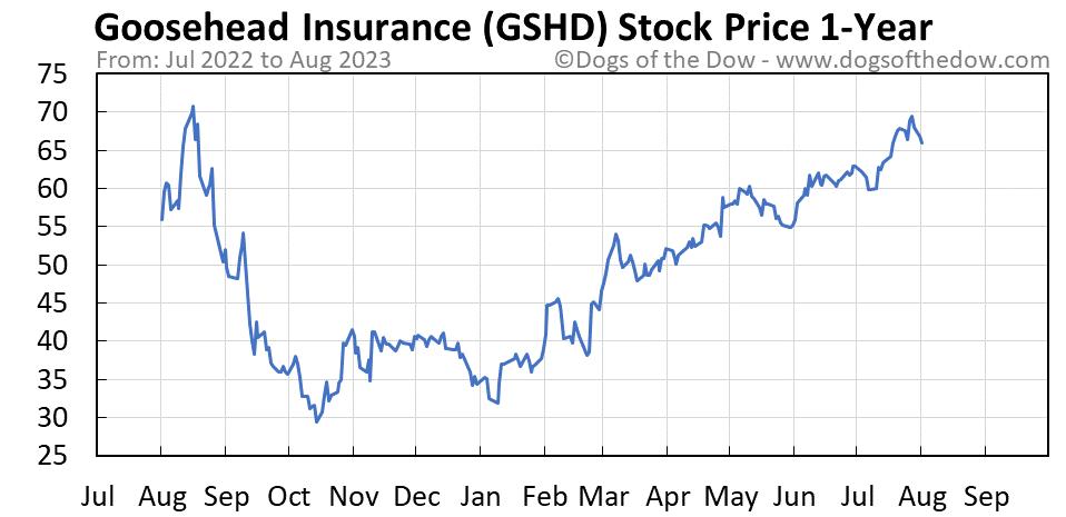GSHD 1-year stock price chart