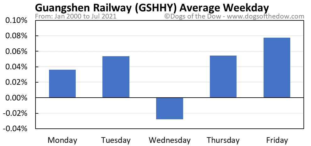 GSHHY average weekday chart