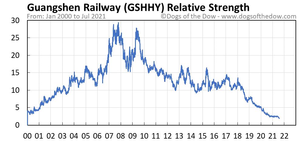 GSHHY relative strength chart