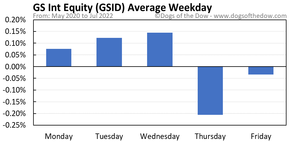 GSID average weekday chart