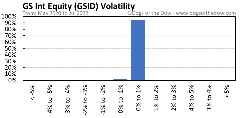 GSID volatility chart