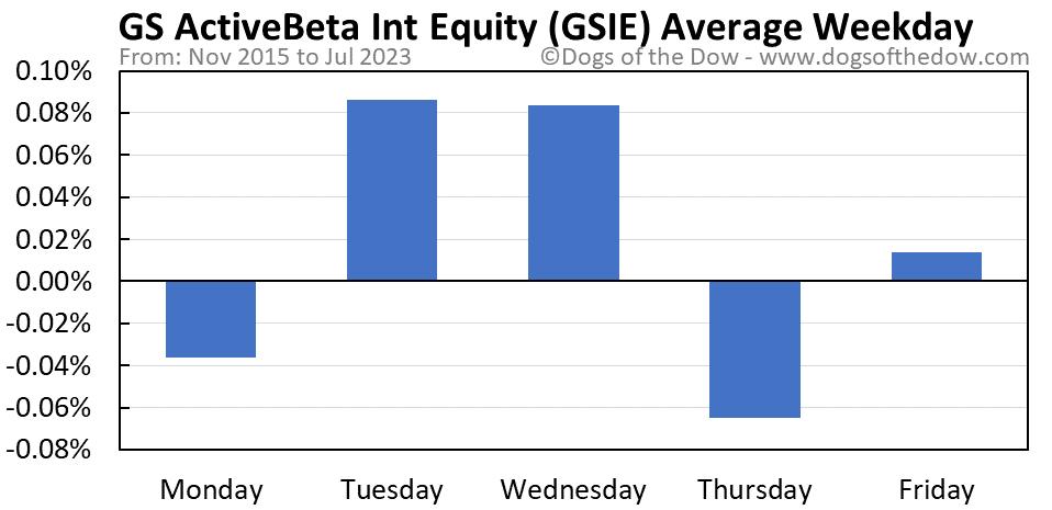 GSIE average weekday chart