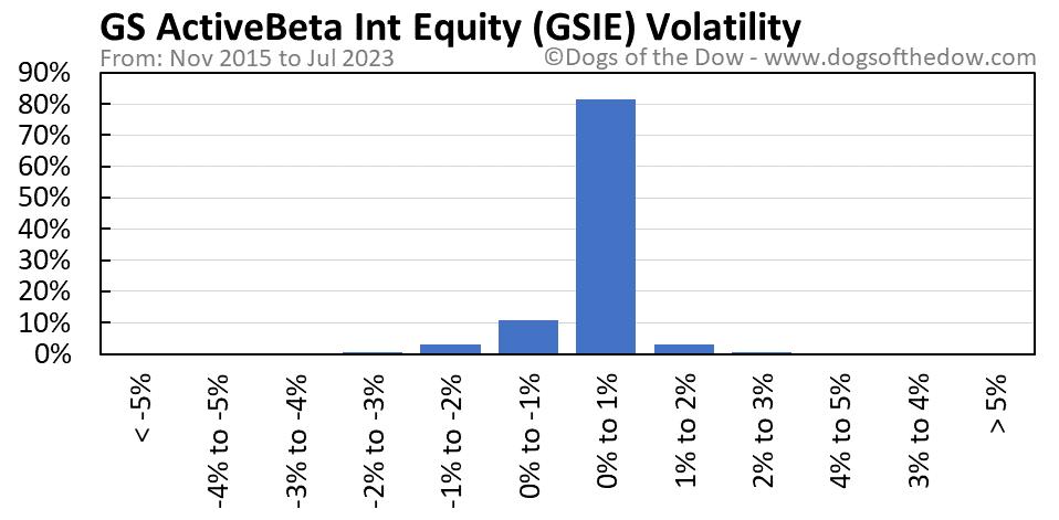 GSIE volatility chart