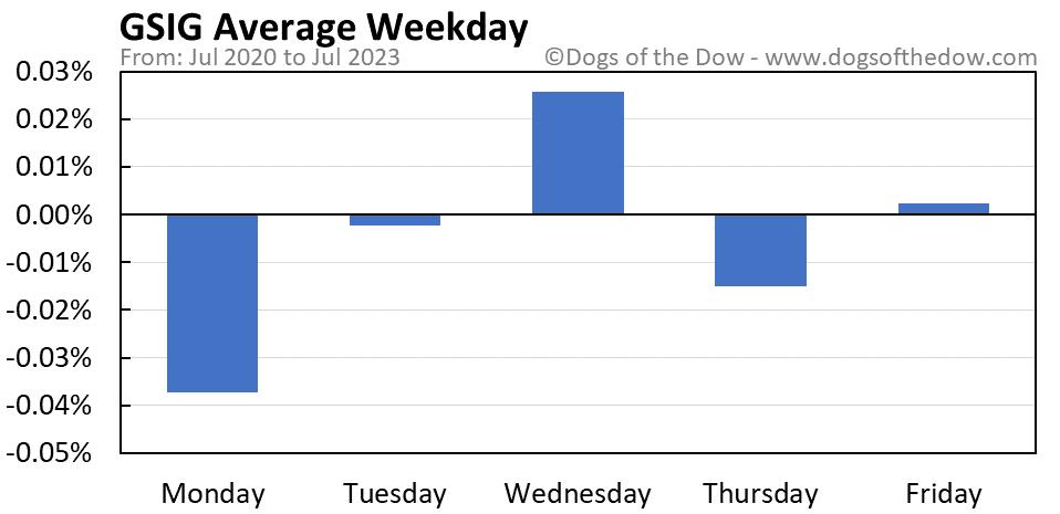 GSIG average weekday chart