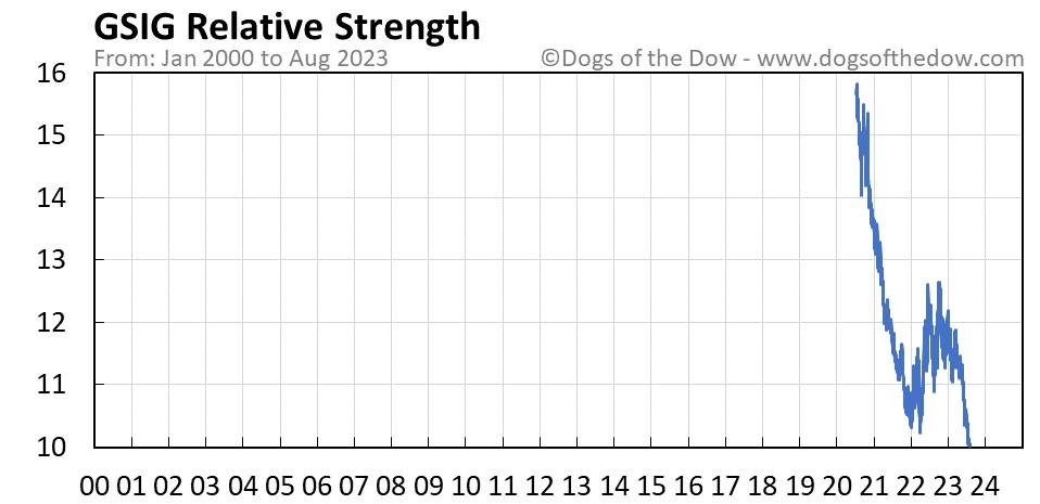 GSIG relative strength chart
