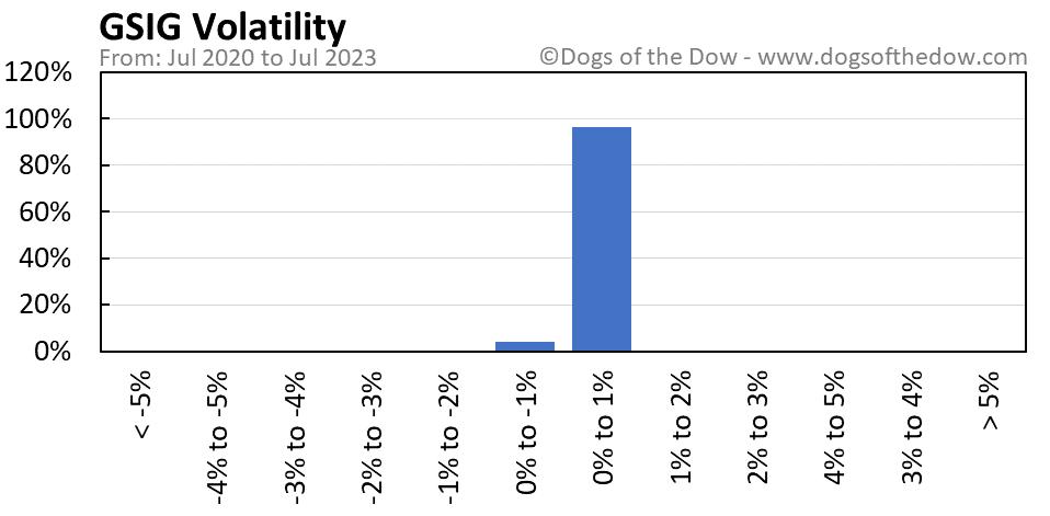 GSIG volatility chart