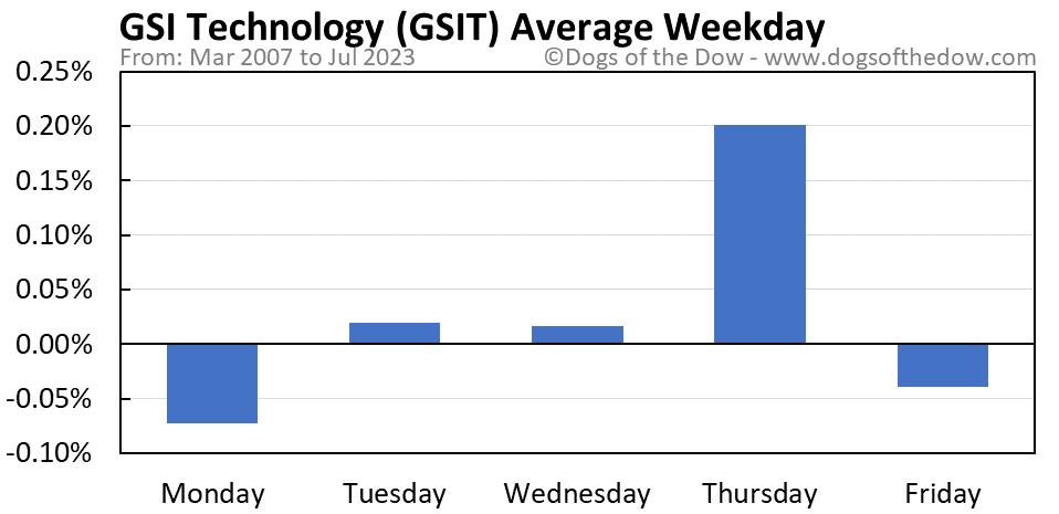 GSIT average weekday chart