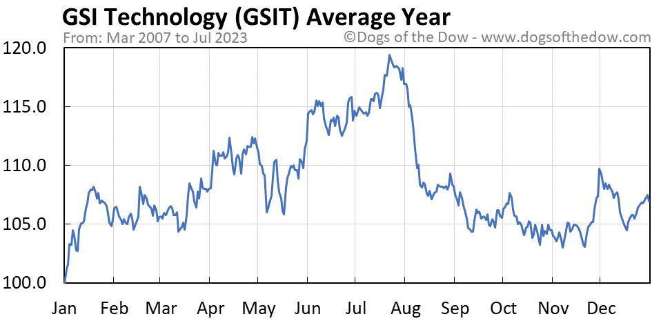 GSIT average year chart