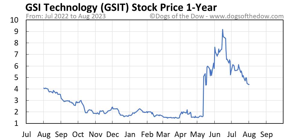 GSIT 1-year stock price chart