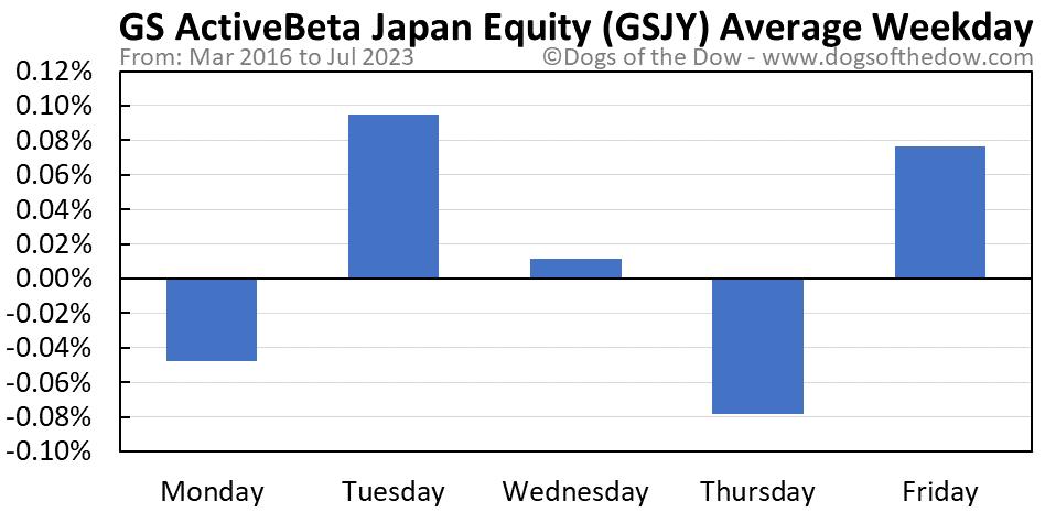 GSJY average weekday chart