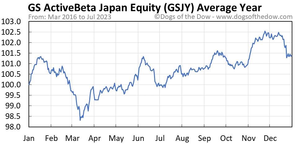 GSJY average year chart