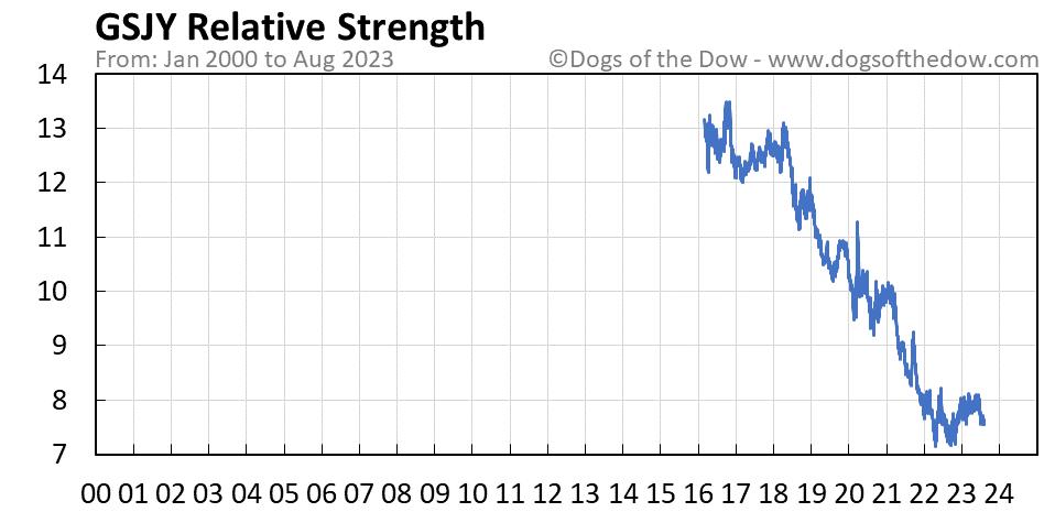 GSJY relative strength chart
