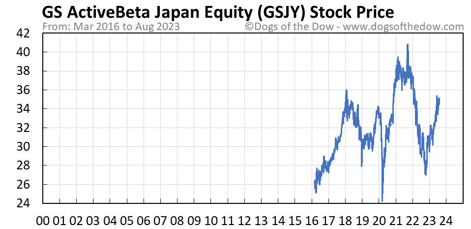 GSJY stock price chart
