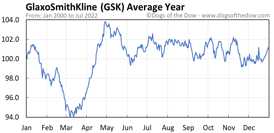 GSK average year chart