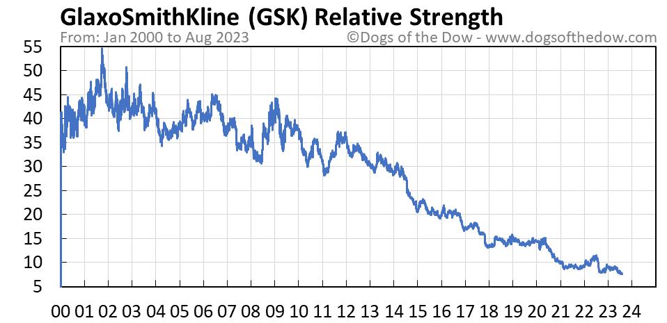 GSK relative strength chart