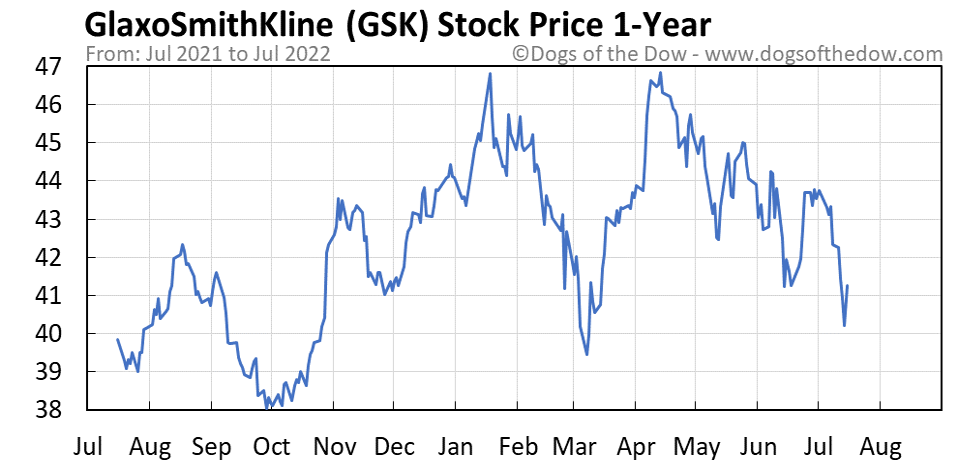 GSK 1-year stock price chart