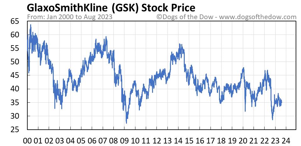GSK stock price chart