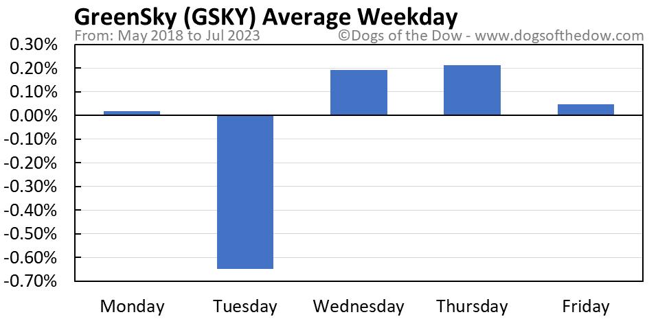 GSKY average weekday chart
