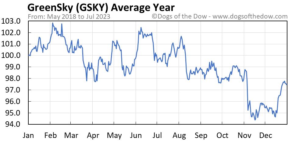 GSKY average year chart