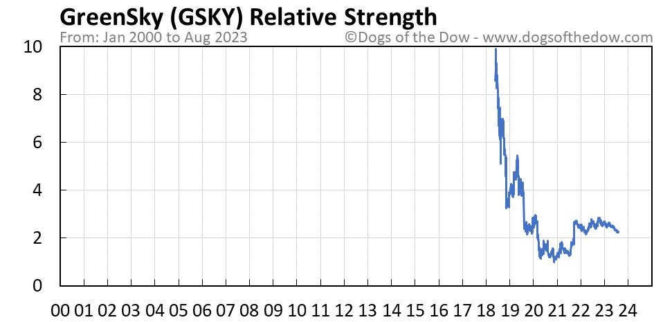 GSKY relative strength chart