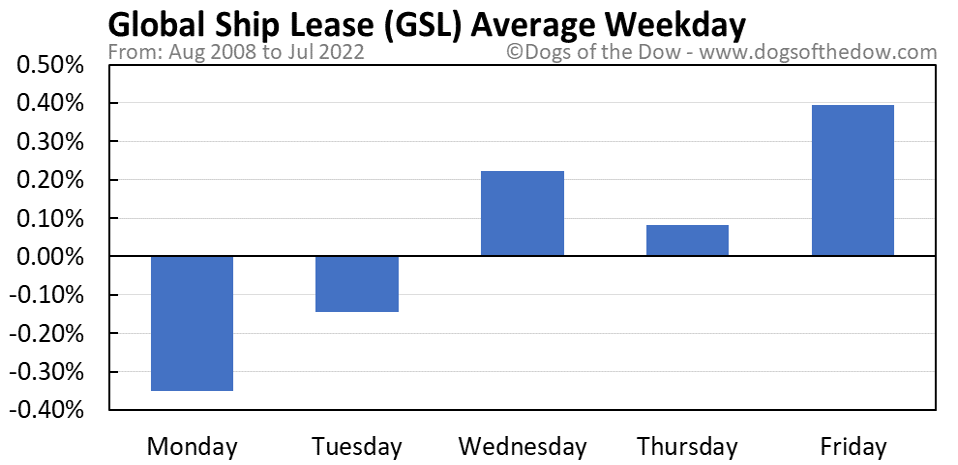 GSL average weekday chart