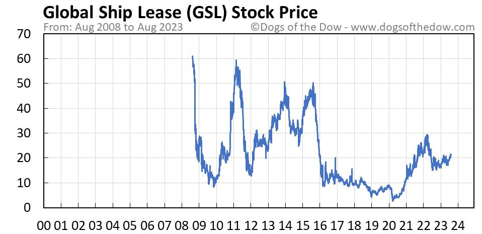 GSL stock price chart