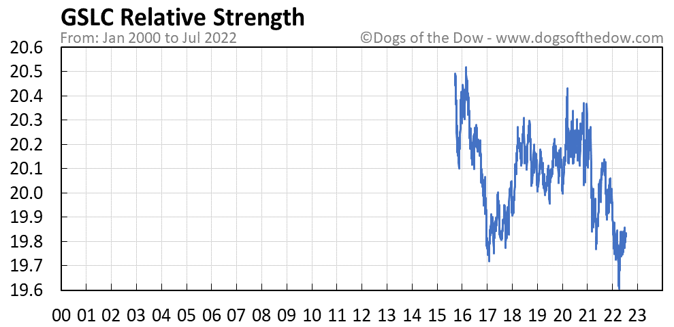 GSLC relative strength chart