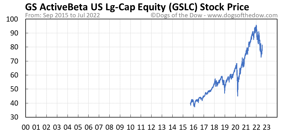 GSLC stock price chart