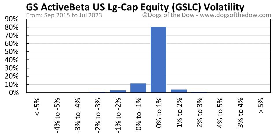 GSLC volatility chart