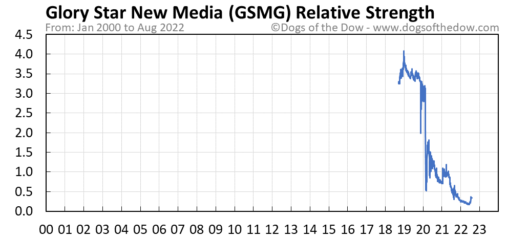 GSMG relative strength chart