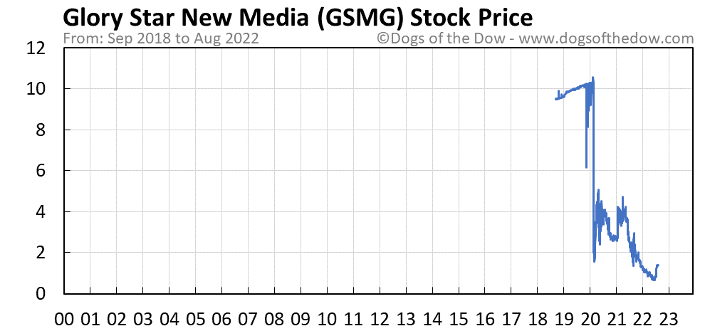 GSMG stock price chart