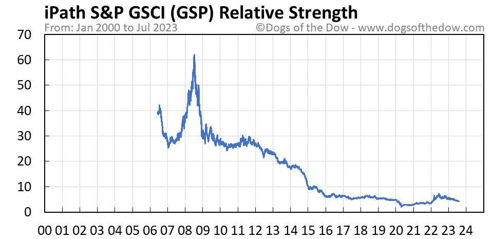 GSP relative strength chart