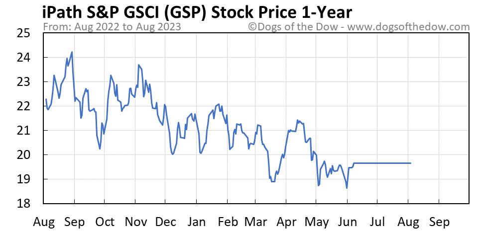 GSP 1-year stock price chart