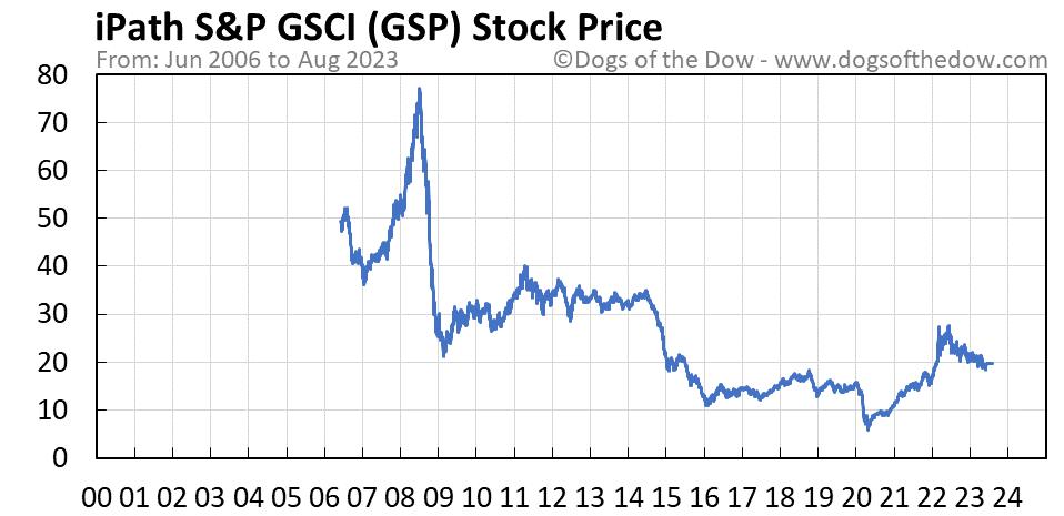 GSP stock price chart