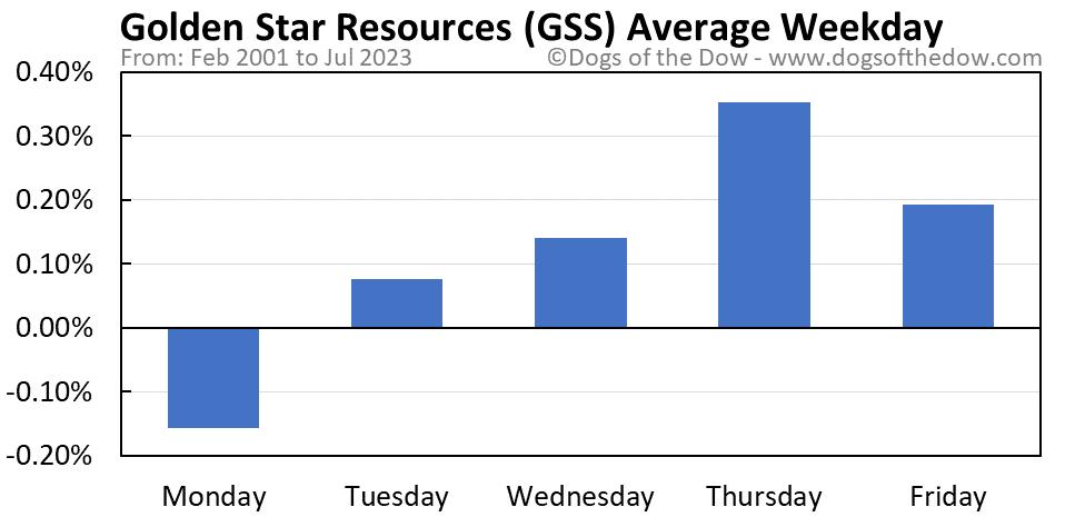 GSS average weekday chart