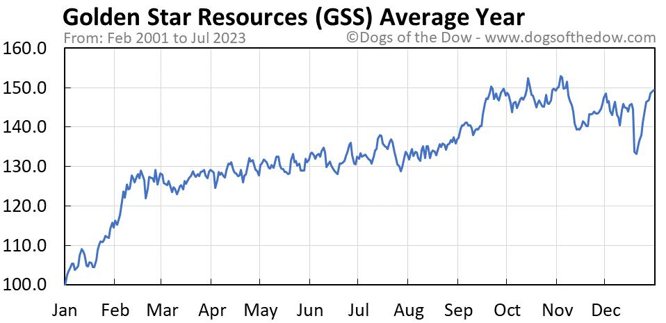 GSS average year chart