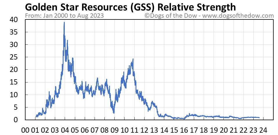 GSS relative strength chart