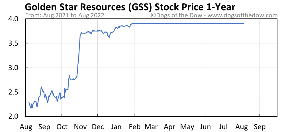 GSS 1-year stock price chart