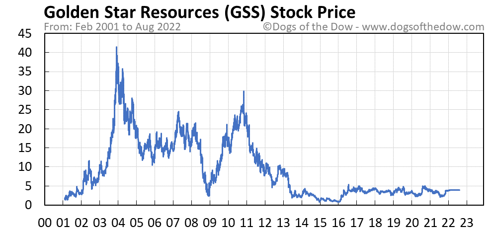 GSS stock price chart