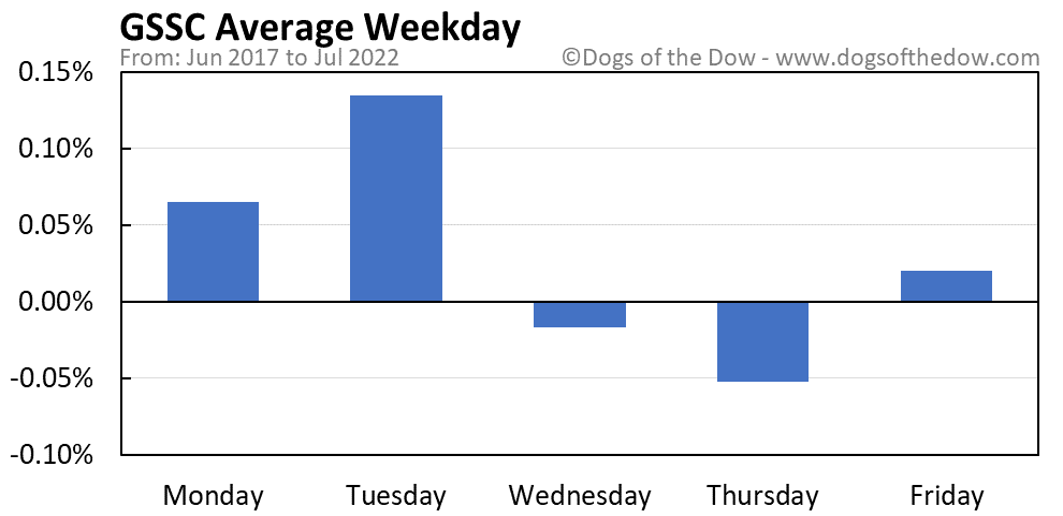 GSSC average weekday chart