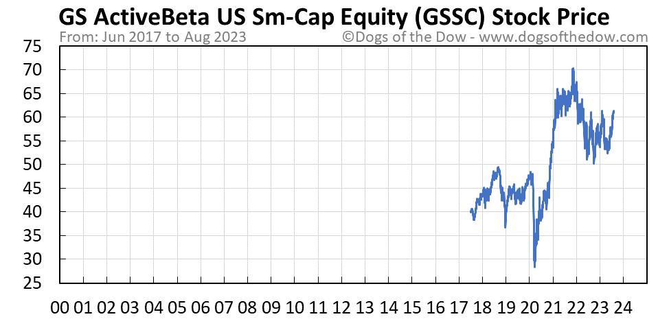 GSSC stock price chart