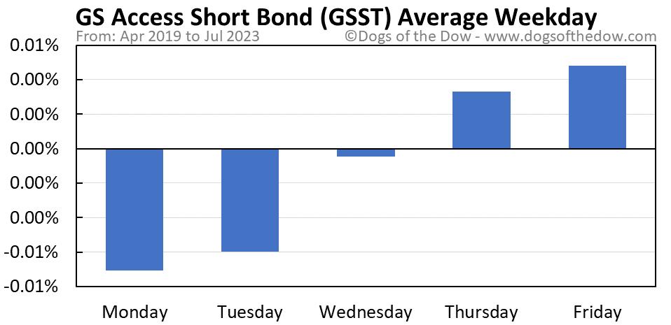 GSST average weekday chart
