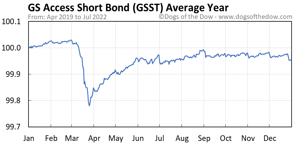 GSST average year chart