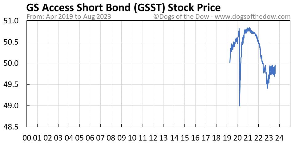 GSST stock price chart