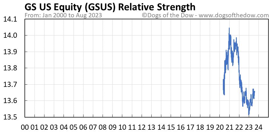 GSUS relative strength chart