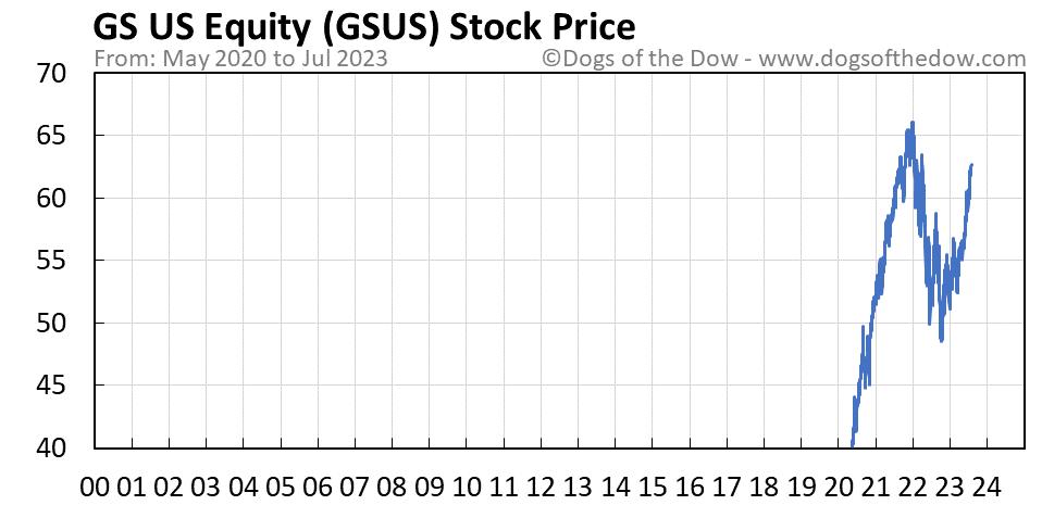 GSUS stock price chart