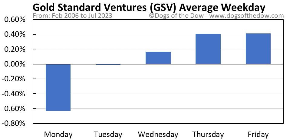 GSV average weekday chart